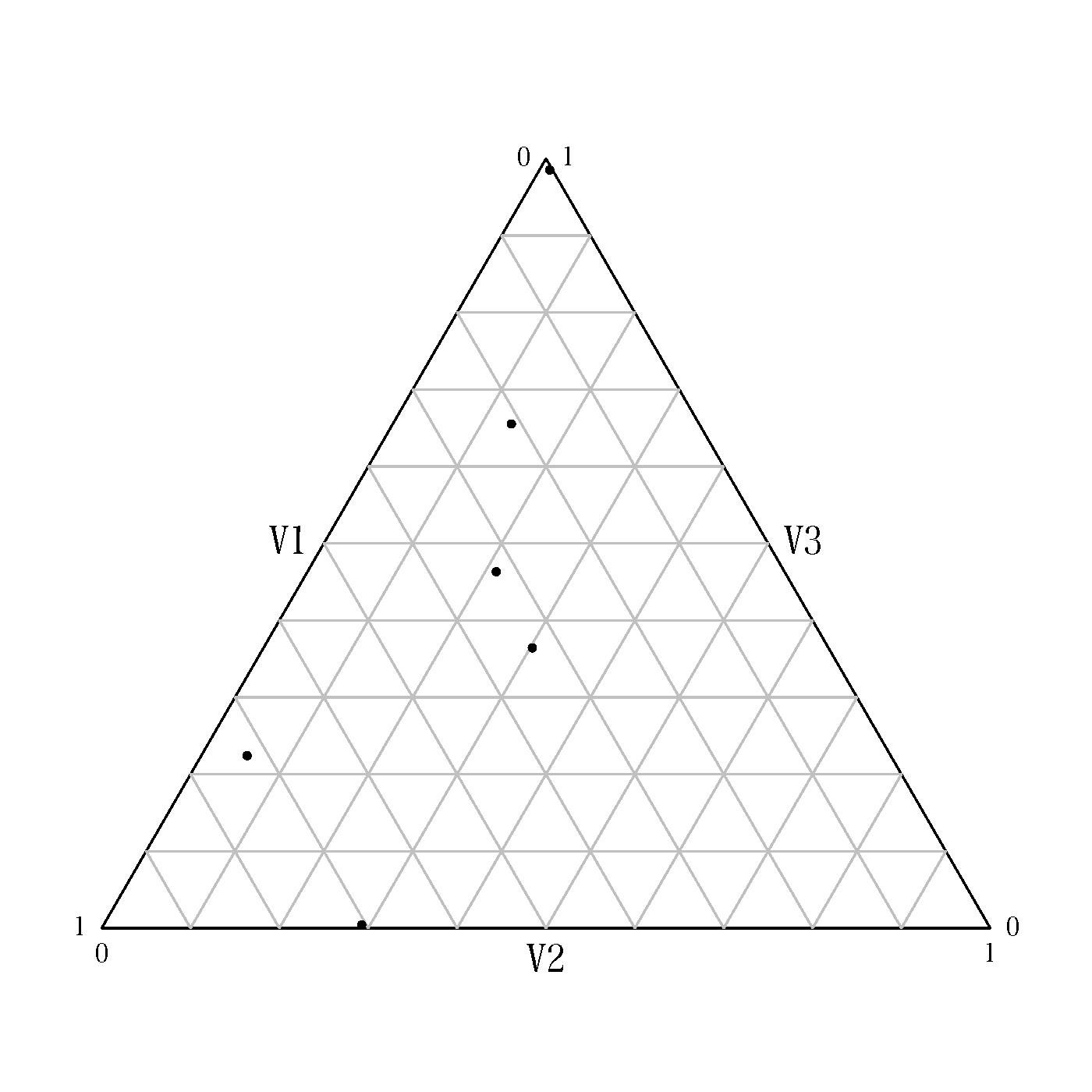 drawing ternary diagrams  ternary plots