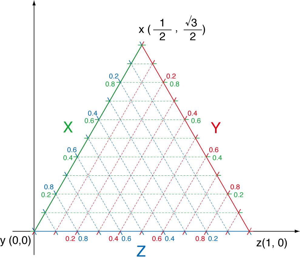Drawing ternary diagrams ternary plots ternary ccuart Image collections