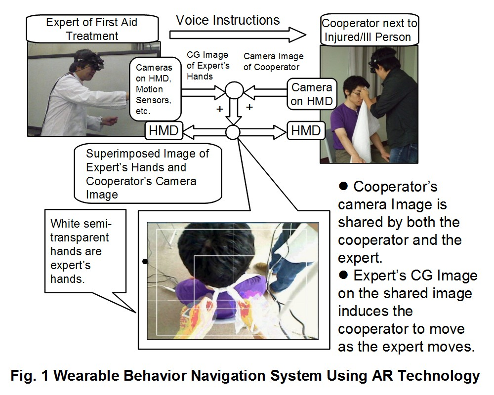 Conceptual Diagram of Wearable Behavior Navigation System