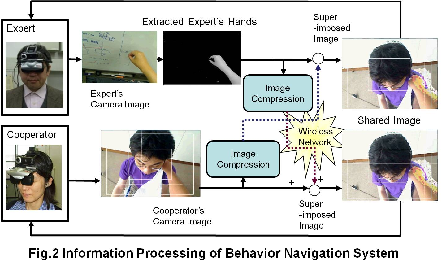 Information Processing of Wearable Behavior Navigation System