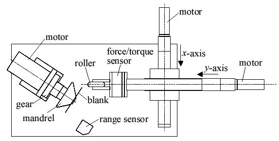 Metal Spinning Using Force Feedback Control