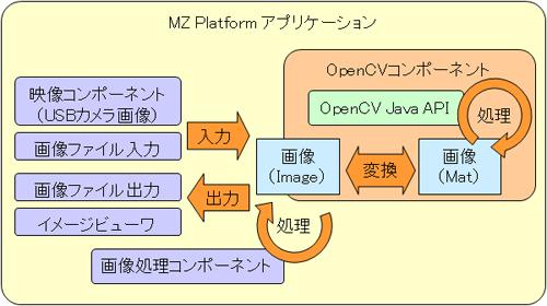Mz Platformの機能開発記録